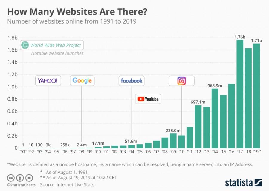 интернет статистика